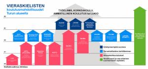 Vieraskielisten koulutusmahdollisuudet Turun alueella