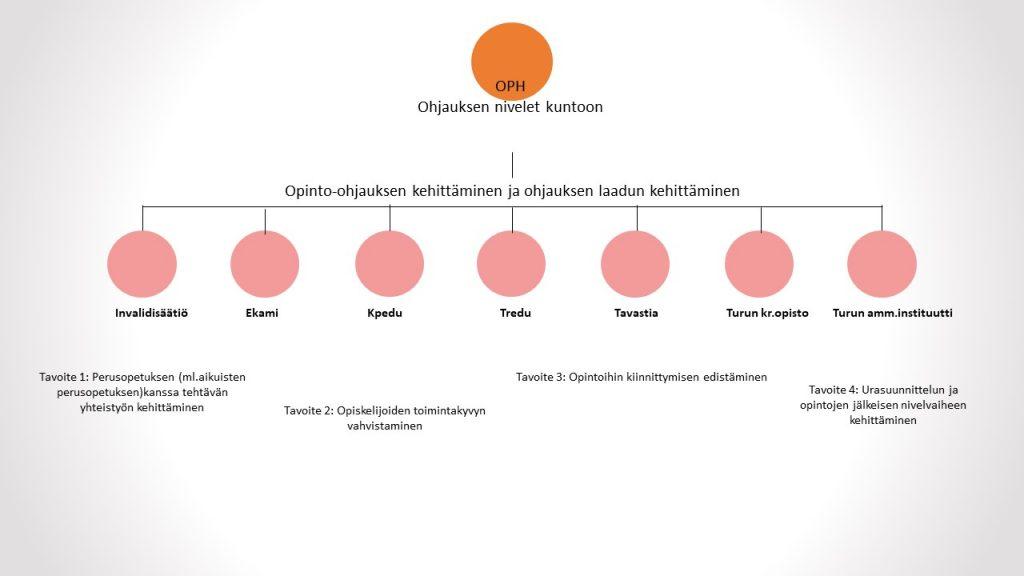 Ohjauksen nivelet kuntoon kaavio
